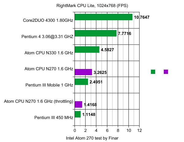 производительность Amilo Mini Ui 3520