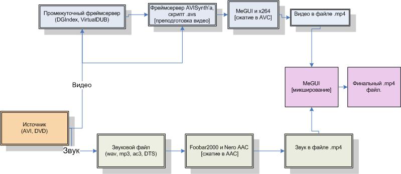 Алгоритм сжатия в h264