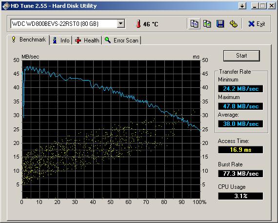 Результаты тестирования HD Tune до включения AHCI