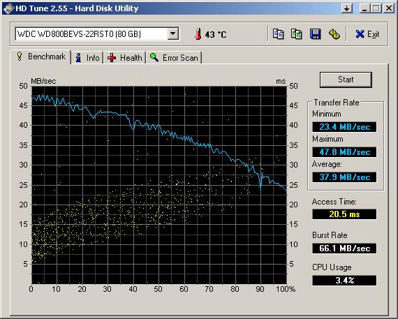 Результаты тестирования HD Tune после включения AHCI